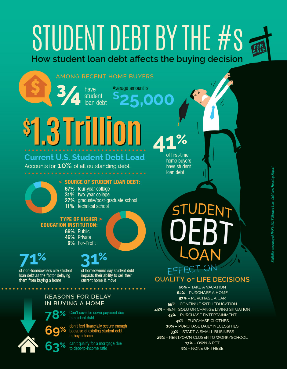 the serious problem of student loans in the united states Read below for some important facts about student loans and how the  in the united states had student loan  student loan debt as an economic problem.