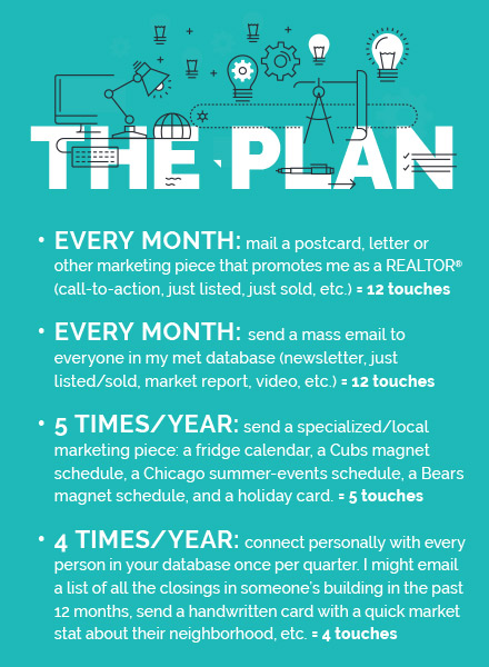 stay top of mind the 33 touch plan chicago association of realtors